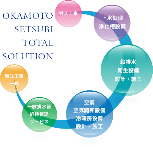 OKAMOTOSETSUBI TOTALSOLUTION